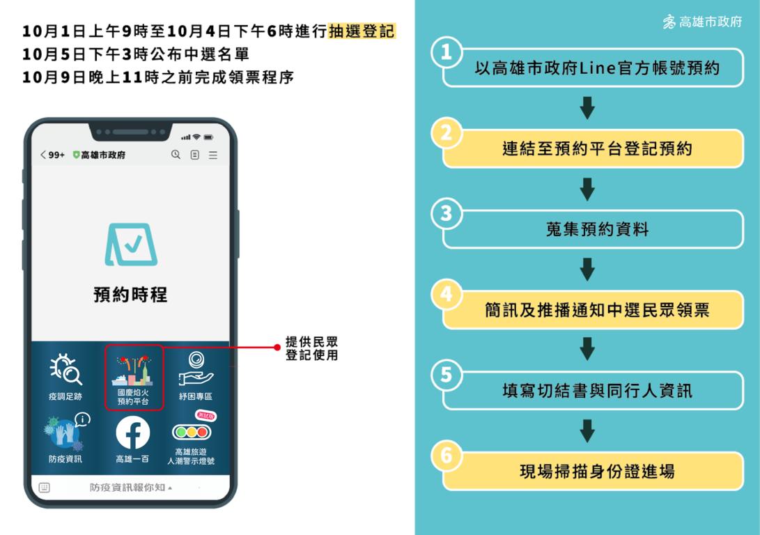 2021國慶煙火登記預約、抽籤方式